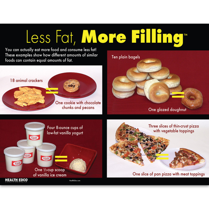 Less Fat More Filling full-color tear pad back, 4 more food fat comparisons, Health Edco 52631