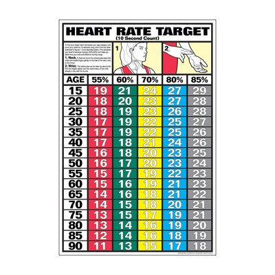 Educational Heart Rate Target Chart Health Edco