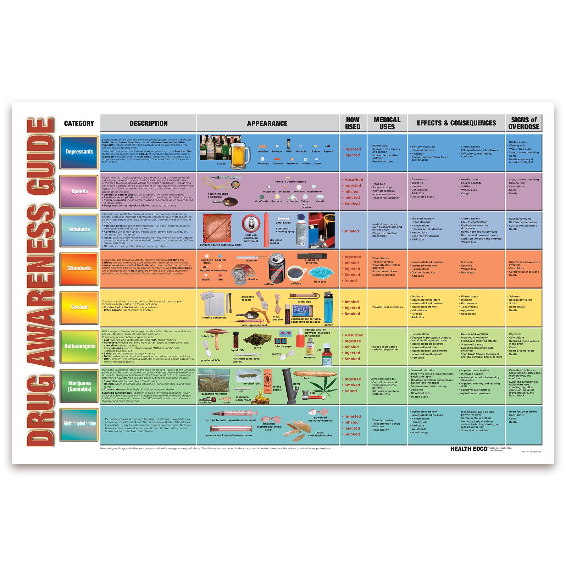 Drug Awareness Guide Chart